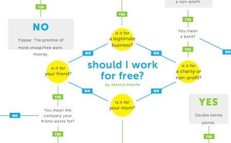 Should I work for free? Ein Flowchart von Jessica Hische. Quelle: www.jessicahische.com/