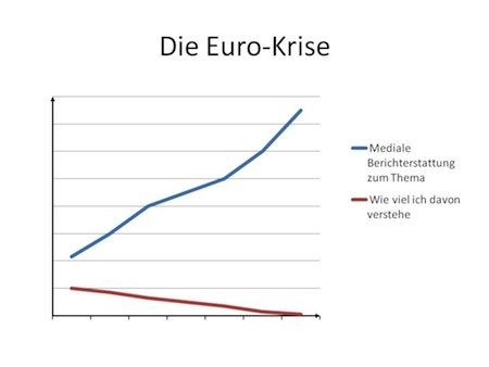 Die Euro-Krise. © http://www.graphitti-blog.de