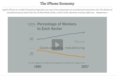 """The iPhone Economy"". Quelle: www.nyt.com Screenshot: Kraas & Lachmann"