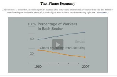 """The iPhone Economy"". Quelle: www.nyt.com Screenshot: Kraas & Lachmann"