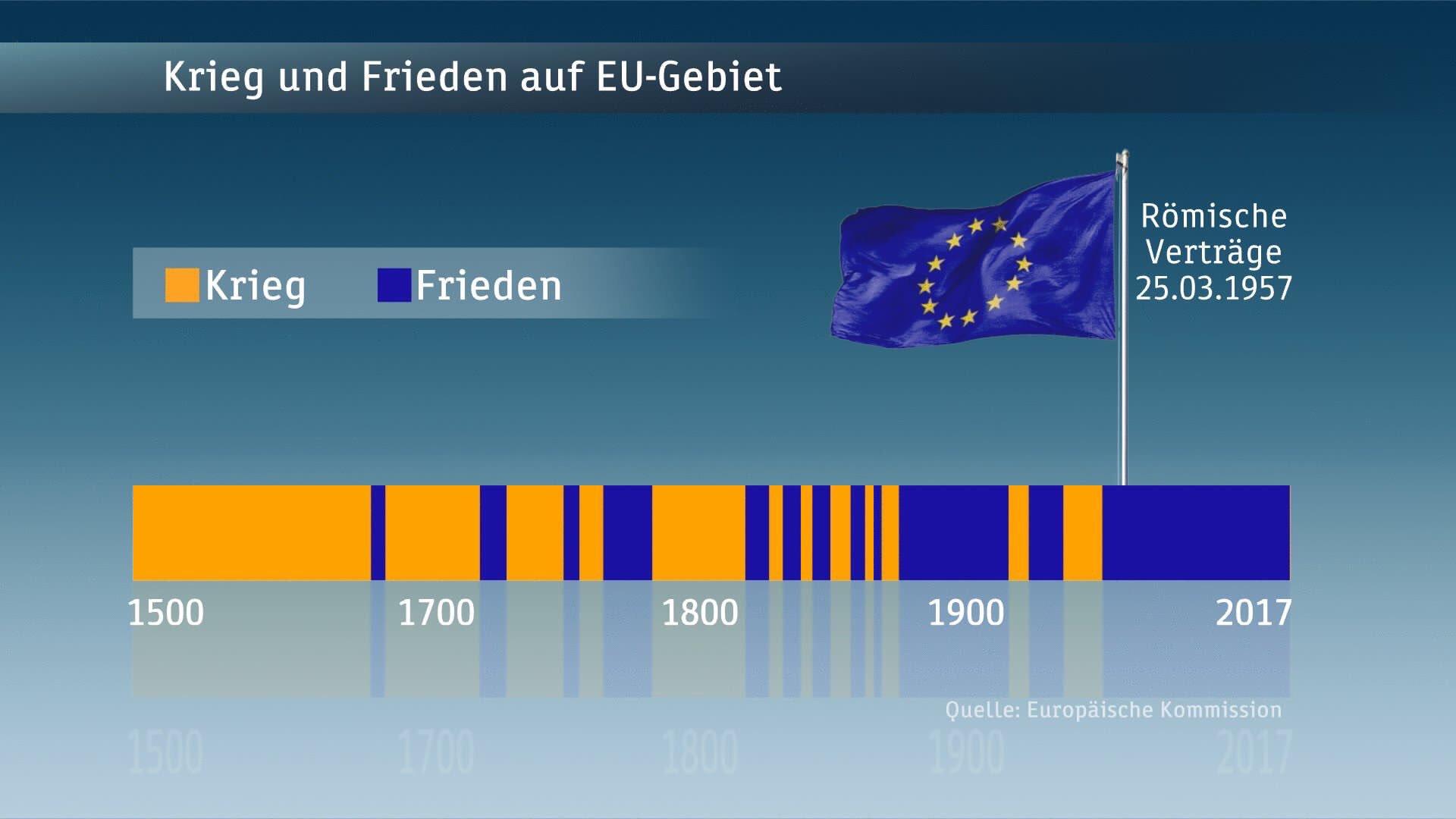 Europa ist viel mehr als nur ein Binnenmarkt, es ist ein großes Friedensprojekt, das Emotionen ebenso wie Institutionen braucht. Grafik: Europäische Kommission