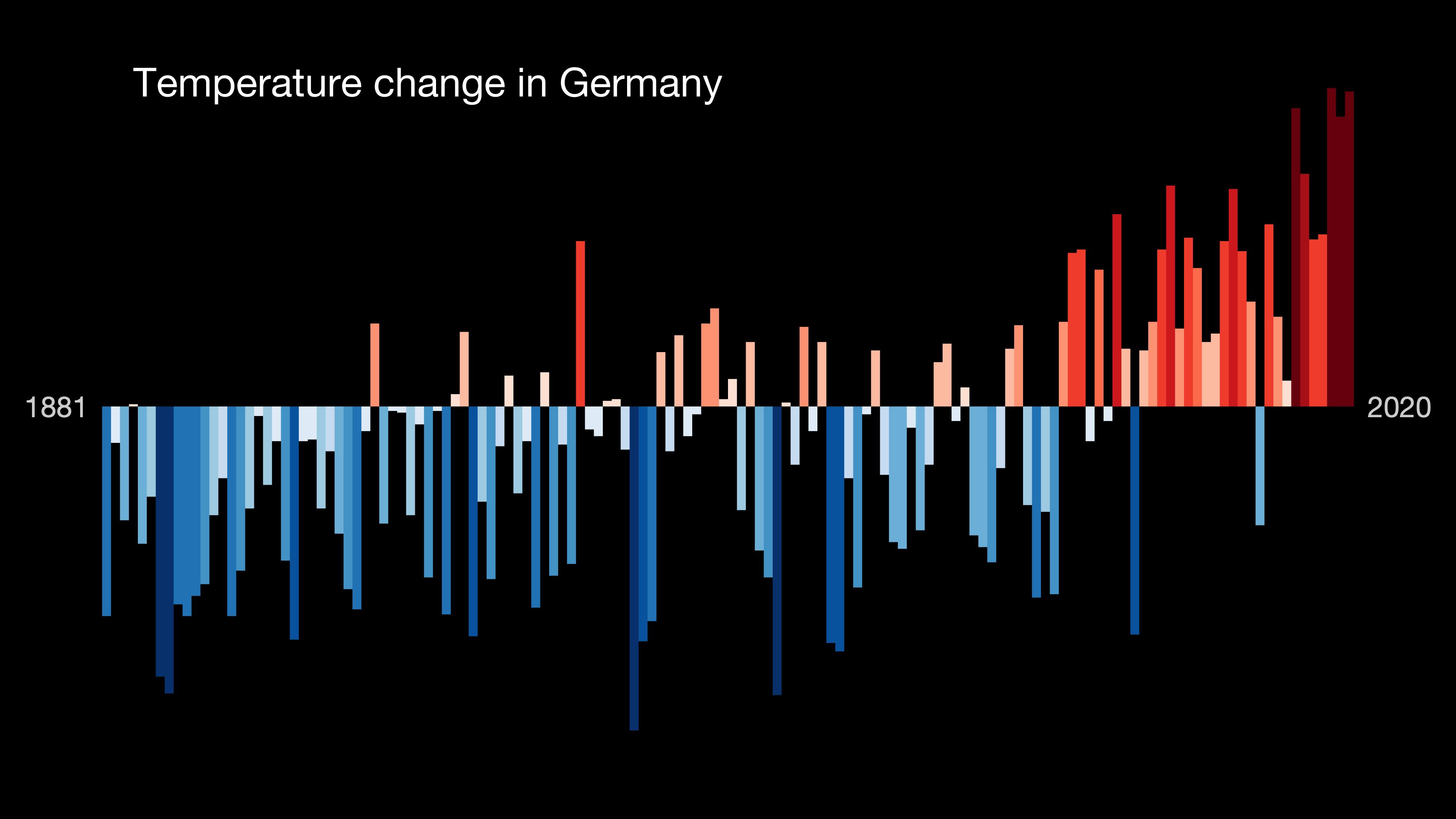 Temperaturzunahme in Deutschland. © Prof. Ed Hawkins (University of Reading) · www.showyourstripes.info