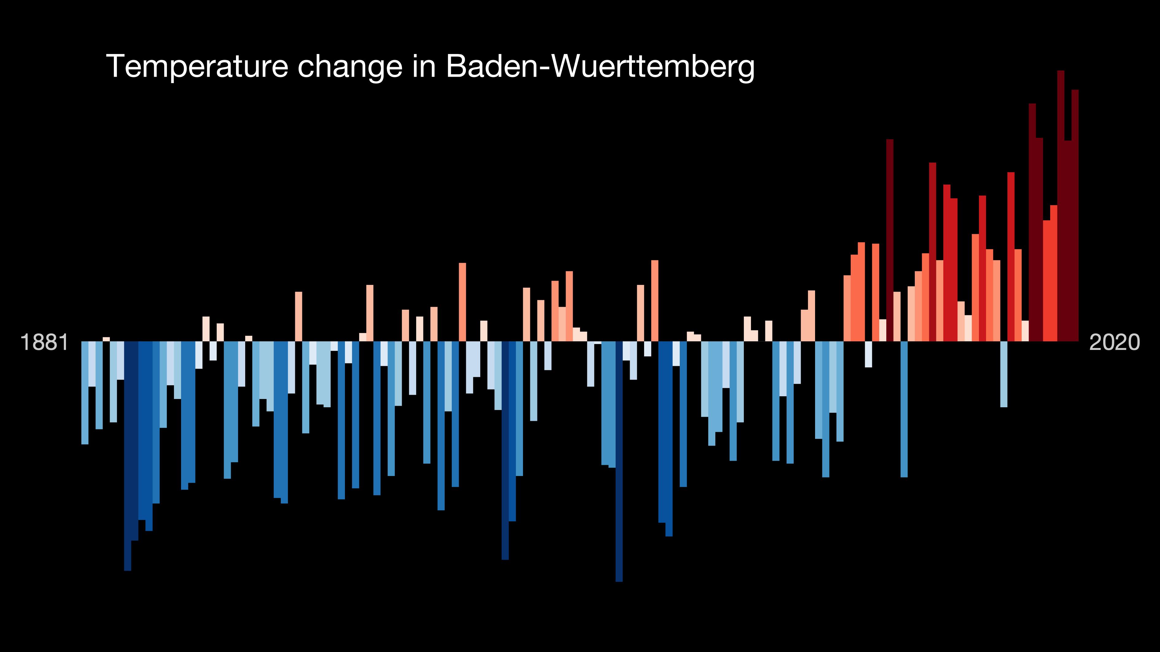 Temperaturzunahme in Baden-Württemberg. © Prof. Ed Hawkins (University of Reading) · www.showyourstripes.info