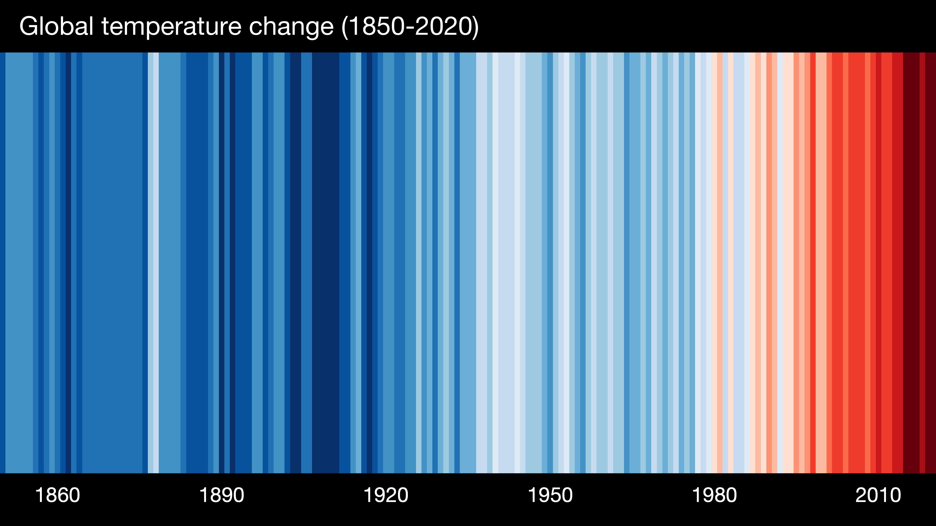 Globale Temperaturzunahme seit 1850. © Professor Ed Hawkins (University of Reading) · www.showyourstripes.info